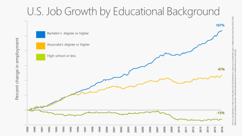 job-growth-education